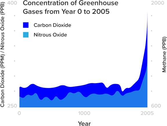 rising-carbon